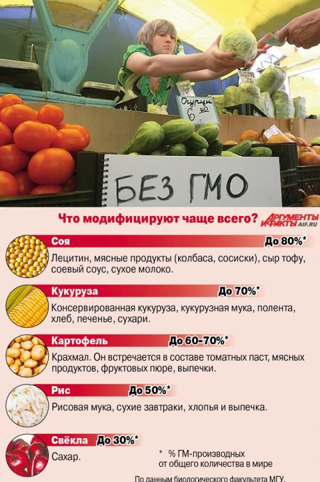 Питание без ГМО