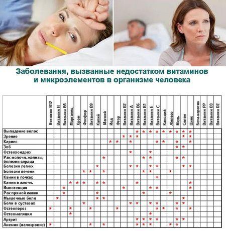 болезни и недостаток витаминов
